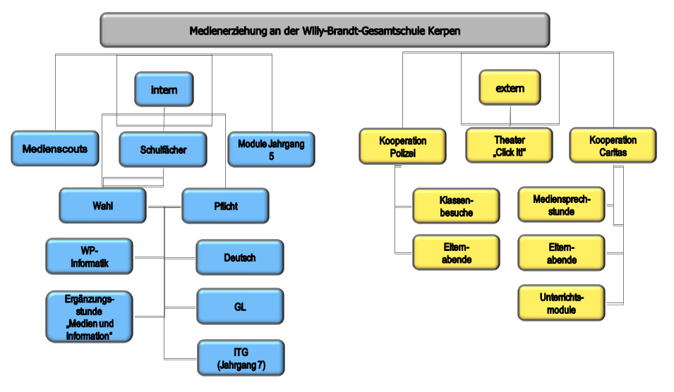 endversion-graphik-medienerziehung2
